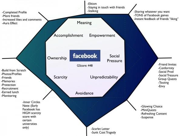 Octalysis framework na primeru orodja Facebook