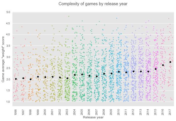 namizne igre - kompleksnost igre skozi cas