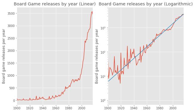 namizne igre - razvoj iger po letih