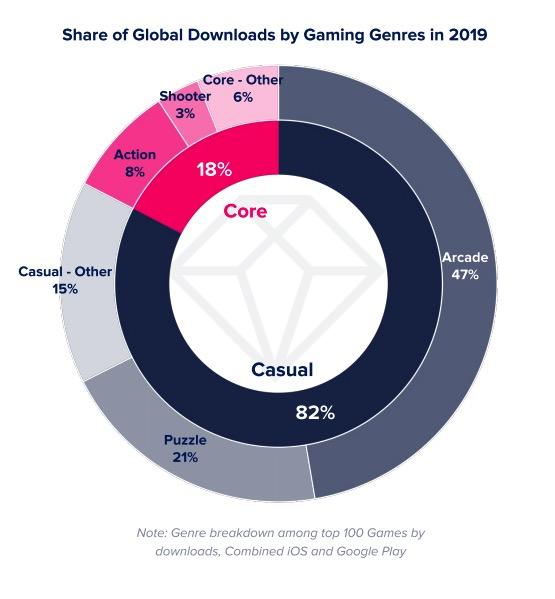 mobilne igre: priljubljenost po kategoriji